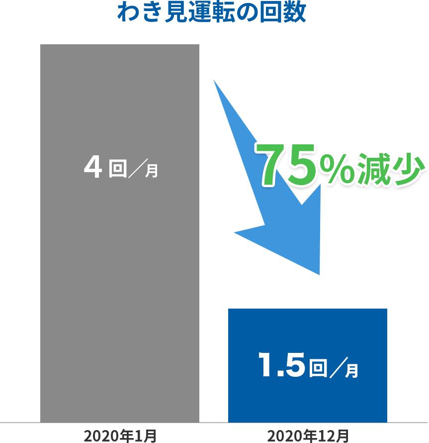 わき見運転の回数 直近12ヶ月で75%減少